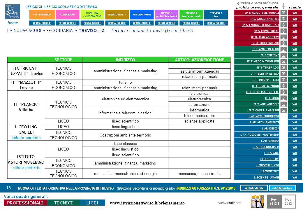 www.istruzionetreviso.it/orientamento 18 Vai ai quadri generali: PROFESSIONALITECNICILICEI NUOVA OFFERTA FORMATIVA NELLA PROVINCIA DI TREVISO - (Istru