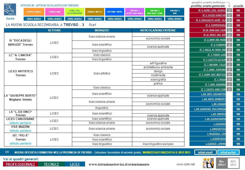 www.istruzionetreviso.it/orientamento 19 Vai ai quadri generali: PROFESSIONALITECNICILICEI NUOVA OFFERTA FORMATIVA NELLA PROVINCIA DI TREVISO - (Istru