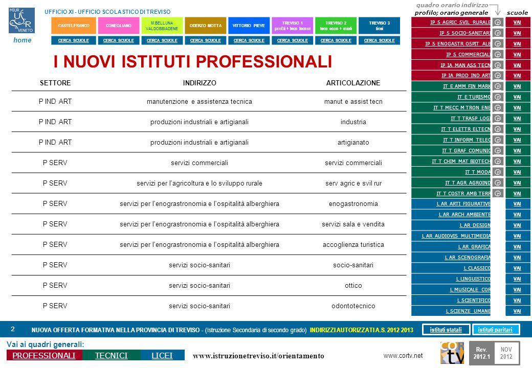 www.istruzionetreviso.it/orientamento 2 Vai ai quadri generali: PROFESSIONALITECNICILICEI NUOVA OFFERTA FORMATIVA NELLA PROVINCIA DI TREVISO - (Istruzione Secondaria di secondo grado) INDIRIZZI AUTORIZZATI A.S.