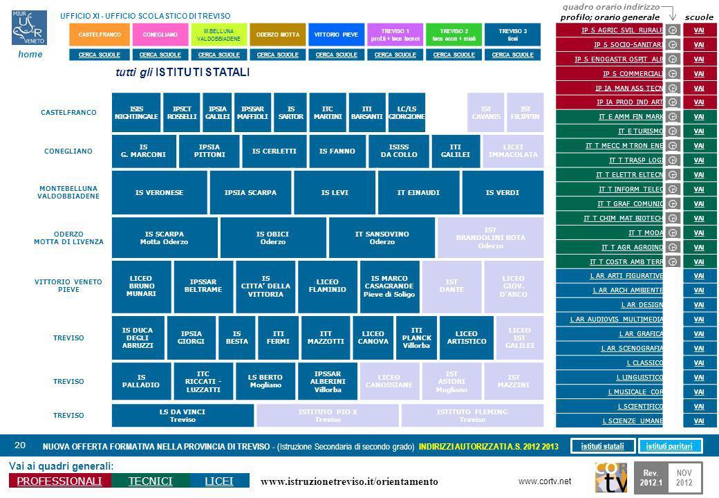 www.istruzionetreviso.it/orientamento 20 Vai ai quadri generali: PROFESSIONALITECNICILICEI NUOVA OFFERTA FORMATIVA NELLA PROVINCIA DI TREVISO - (Istruzione Secondaria di secondo grado) INDIRIZZI AUTORIZZATI A.S.