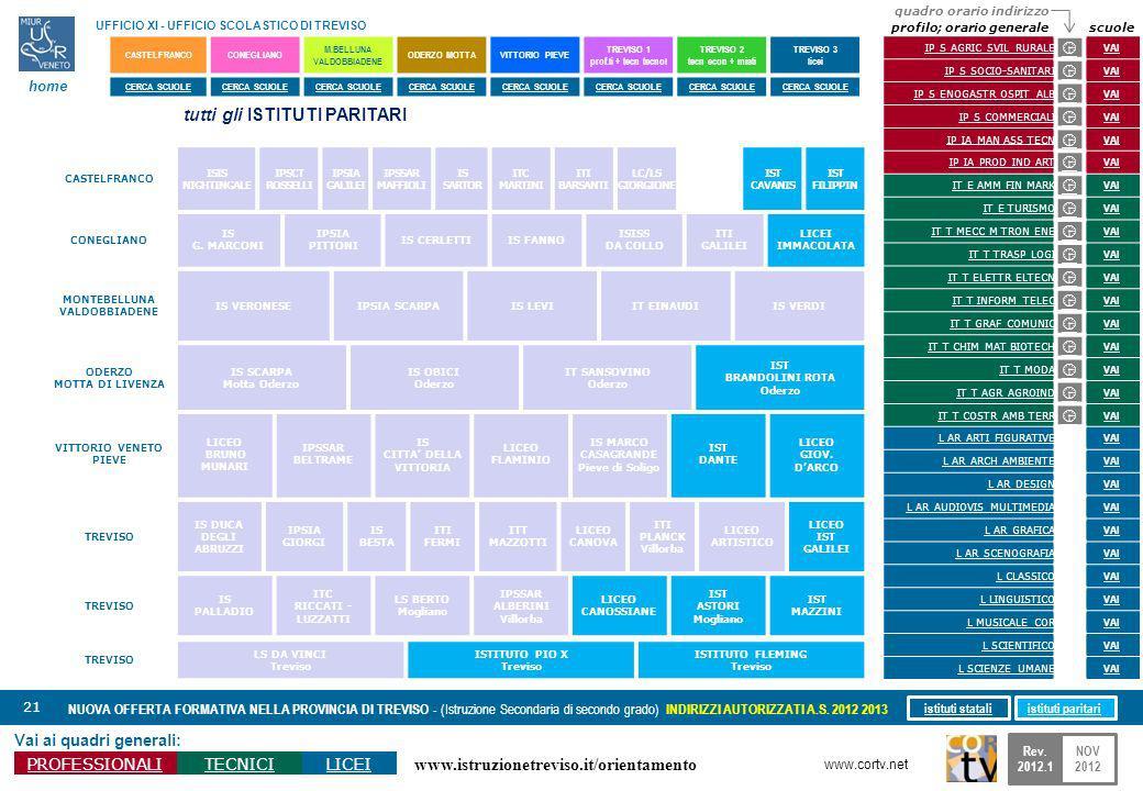 www.istruzionetreviso.it/orientamento 21 Vai ai quadri generali: PROFESSIONALITECNICILICEI NUOVA OFFERTA FORMATIVA NELLA PROVINCIA DI TREVISO - (Istruzione Secondaria di secondo grado) INDIRIZZI AUTORIZZATI A.S.