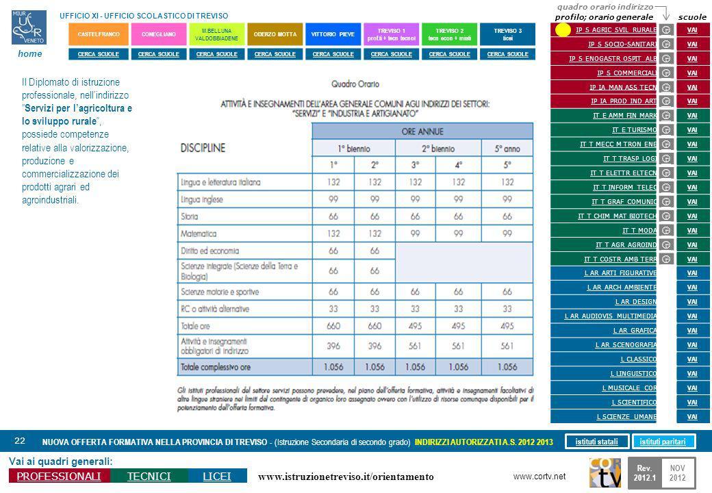 www.istruzionetreviso.it/orientamento 22 Vai ai quadri generali: PROFESSIONALITECNICILICEI NUOVA OFFERTA FORMATIVA NELLA PROVINCIA DI TREVISO - (Istru