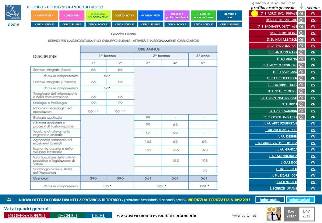 www.istruzionetreviso.it/orientamento 23 Vai ai quadri generali: PROFESSIONALITECNICILICEI NUOVA OFFERTA FORMATIVA NELLA PROVINCIA DI TREVISO - (Istru