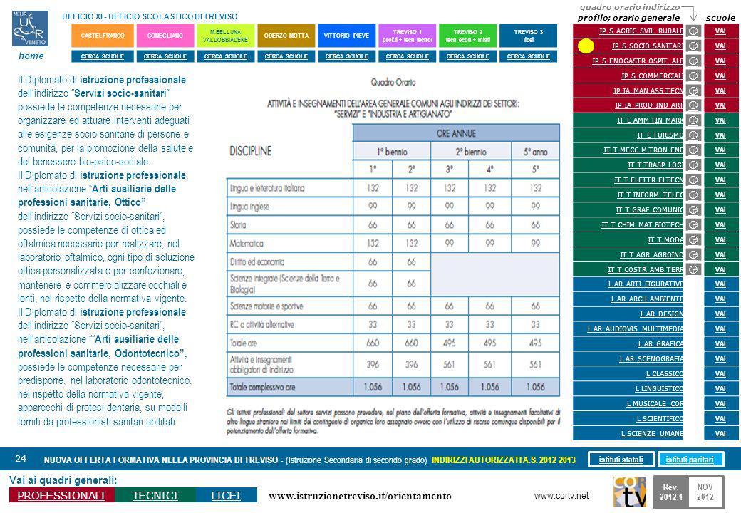 www.istruzionetreviso.it/orientamento 24 Vai ai quadri generali: PROFESSIONALITECNICILICEI NUOVA OFFERTA FORMATIVA NELLA PROVINCIA DI TREVISO - (Istruzione Secondaria di secondo grado) INDIRIZZI AUTORIZZATI A.S.