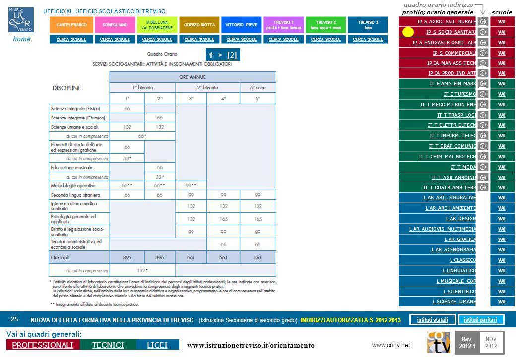 www.istruzionetreviso.it/orientamento 25 Vai ai quadri generali: PROFESSIONALITECNICILICEI NUOVA OFFERTA FORMATIVA NELLA PROVINCIA DI TREVISO - (Istru
