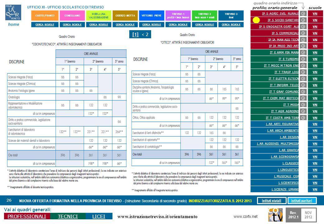 www.istruzionetreviso.it/orientamento 26 Vai ai quadri generali: PROFESSIONALITECNICILICEI NUOVA OFFERTA FORMATIVA NELLA PROVINCIA DI TREVISO - (Istru