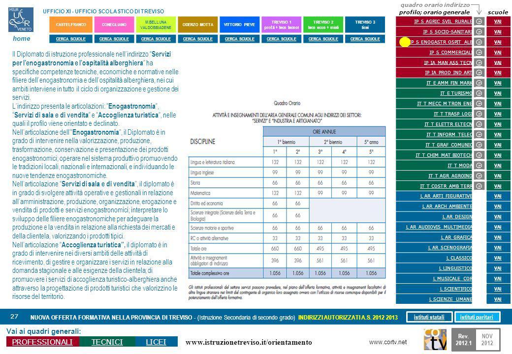 www.istruzionetreviso.it/orientamento 27 Vai ai quadri generali: PROFESSIONALITECNICILICEI NUOVA OFFERTA FORMATIVA NELLA PROVINCIA DI TREVISO - (Istru