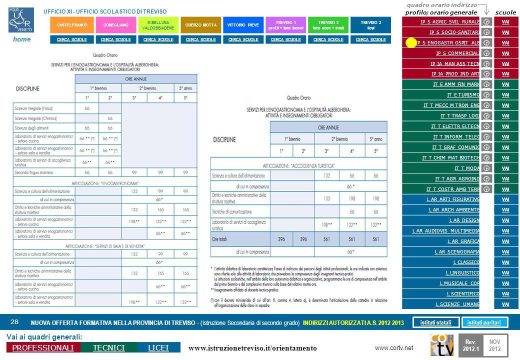 www.istruzionetreviso.it/orientamento 28 Vai ai quadri generali: PROFESSIONALITECNICILICEI NUOVA OFFERTA FORMATIVA NELLA PROVINCIA DI TREVISO - (Istru