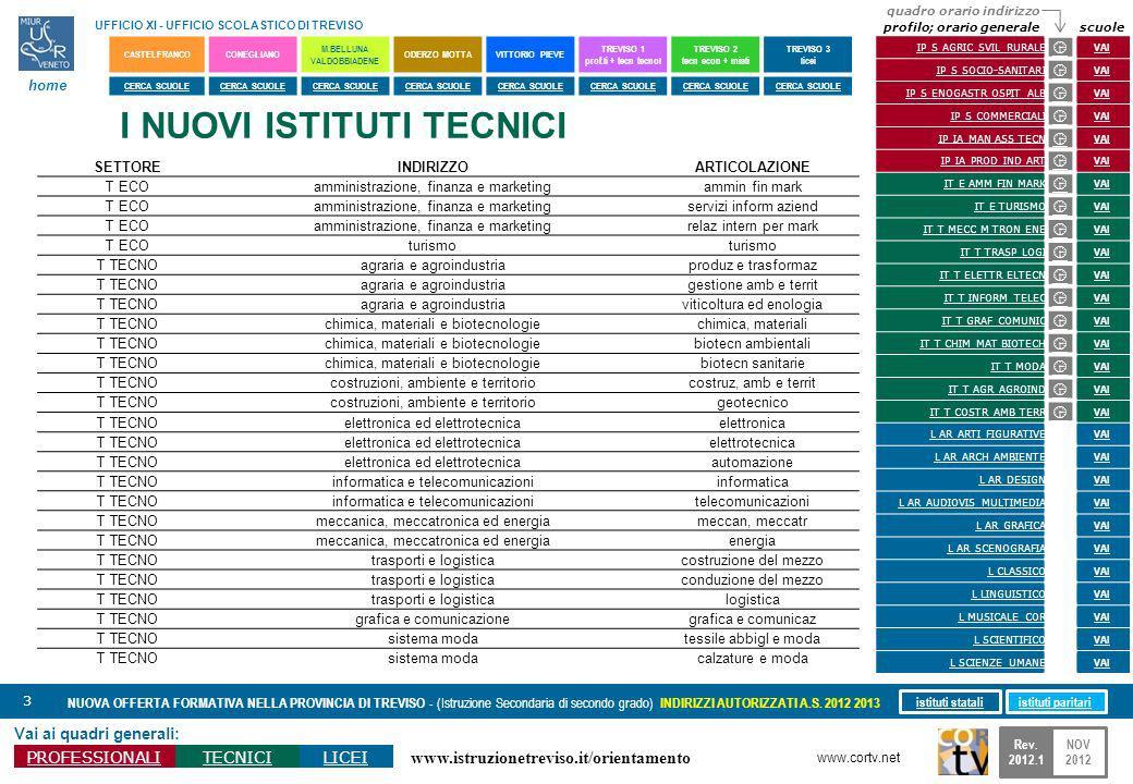 www.istruzionetreviso.it/orientamento 14 Vai ai quadri generali: PROFESSIONALITECNICILICEI NUOVA OFFERTA FORMATIVA NELLA PROVINCIA DI TREVISO - (Istruzione Secondaria di secondo grado) INDIRIZZI AUTORIZZATI A.S.
