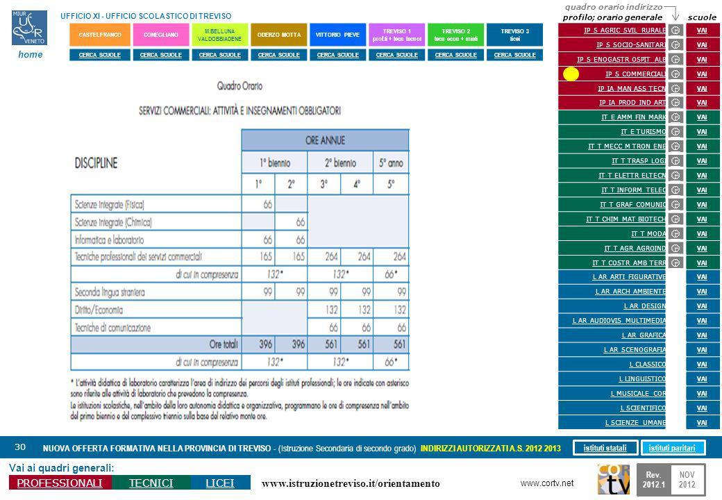 www.istruzionetreviso.it/orientamento 30 Vai ai quadri generali: PROFESSIONALITECNICILICEI NUOVA OFFERTA FORMATIVA NELLA PROVINCIA DI TREVISO - (Istru