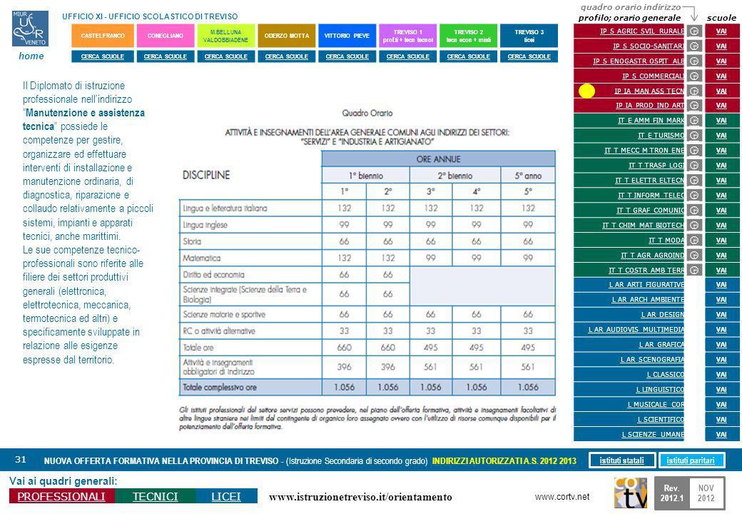 www.istruzionetreviso.it/orientamento 31 Vai ai quadri generali: PROFESSIONALITECNICILICEI NUOVA OFFERTA FORMATIVA NELLA PROVINCIA DI TREVISO - (Istru
