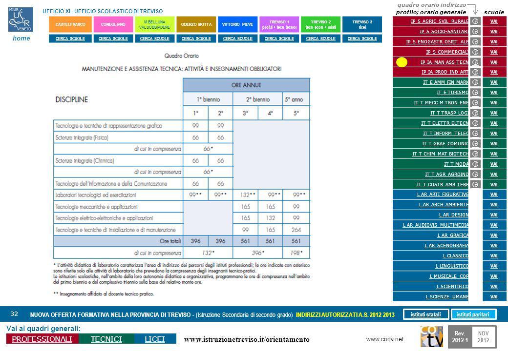 www.istruzionetreviso.it/orientamento 32 Vai ai quadri generali: PROFESSIONALITECNICILICEI NUOVA OFFERTA FORMATIVA NELLA PROVINCIA DI TREVISO - (Istruzione Secondaria di secondo grado) INDIRIZZI AUTORIZZATI A.S.