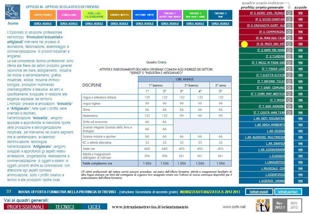 www.istruzionetreviso.it/orientamento 33 Vai ai quadri generali: PROFESSIONALITECNICILICEI NUOVA OFFERTA FORMATIVA NELLA PROVINCIA DI TREVISO - (Istru