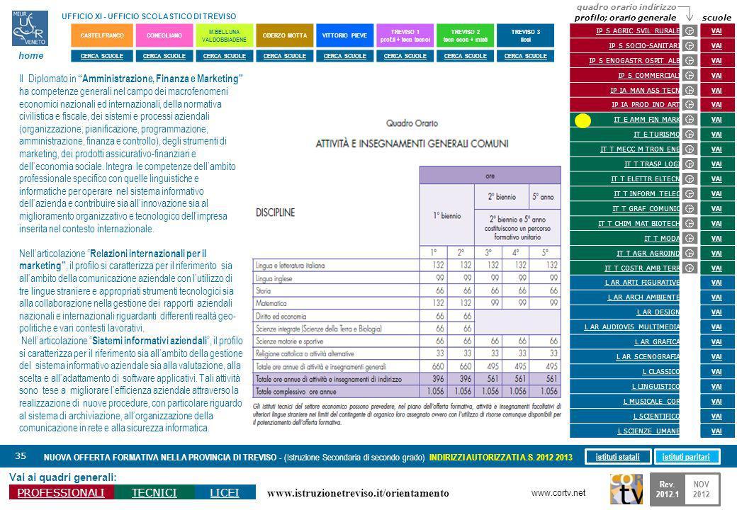 www.istruzionetreviso.it/orientamento 35 Vai ai quadri generali: PROFESSIONALITECNICILICEI NUOVA OFFERTA FORMATIVA NELLA PROVINCIA DI TREVISO - (Istruzione Secondaria di secondo grado) INDIRIZZI AUTORIZZATI A.S.