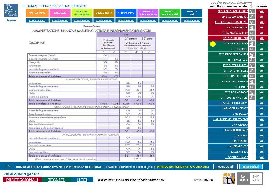 www.istruzionetreviso.it/orientamento 36 Vai ai quadri generali: PROFESSIONALITECNICILICEI NUOVA OFFERTA FORMATIVA NELLA PROVINCIA DI TREVISO - (Istru