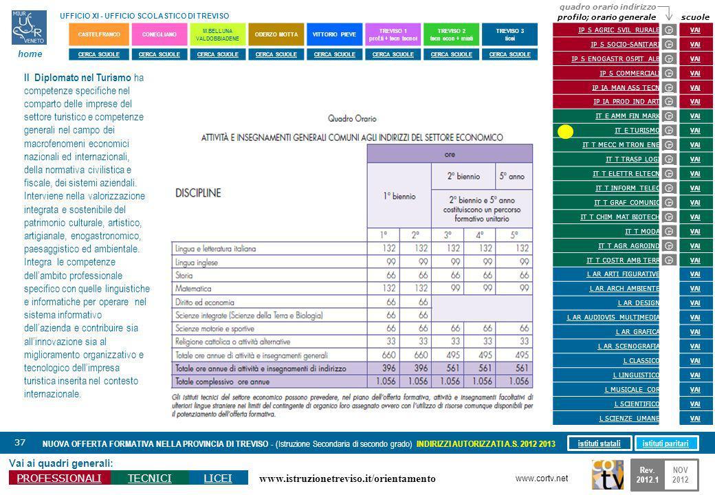 www.istruzionetreviso.it/orientamento 37 Vai ai quadri generali: PROFESSIONALITECNICILICEI NUOVA OFFERTA FORMATIVA NELLA PROVINCIA DI TREVISO - (Istru