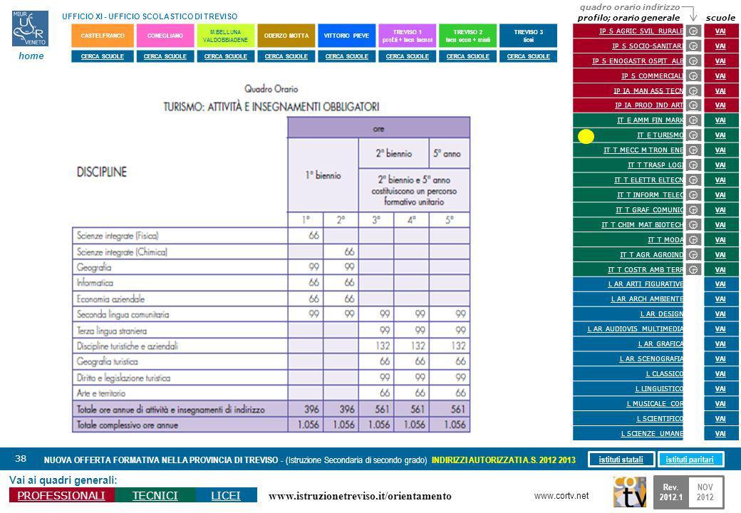 www.istruzionetreviso.it/orientamento 38 Vai ai quadri generali: PROFESSIONALITECNICILICEI NUOVA OFFERTA FORMATIVA NELLA PROVINCIA DI TREVISO - (Istru
