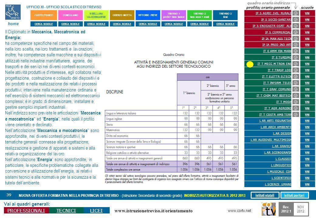 www.istruzionetreviso.it/orientamento 39 Vai ai quadri generali: PROFESSIONALITECNICILICEI NUOVA OFFERTA FORMATIVA NELLA PROVINCIA DI TREVISO - (Istru