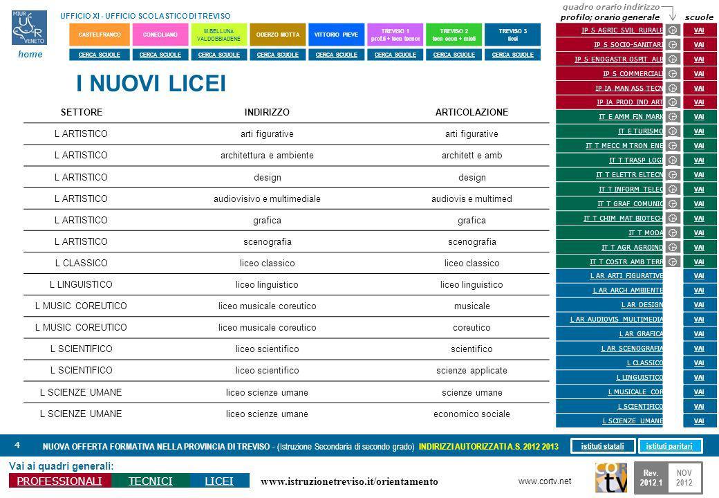 www.istruzionetreviso.it/orientamento 4 Vai ai quadri generali: PROFESSIONALITECNICILICEI NUOVA OFFERTA FORMATIVA NELLA PROVINCIA DI TREVISO - (Istruz