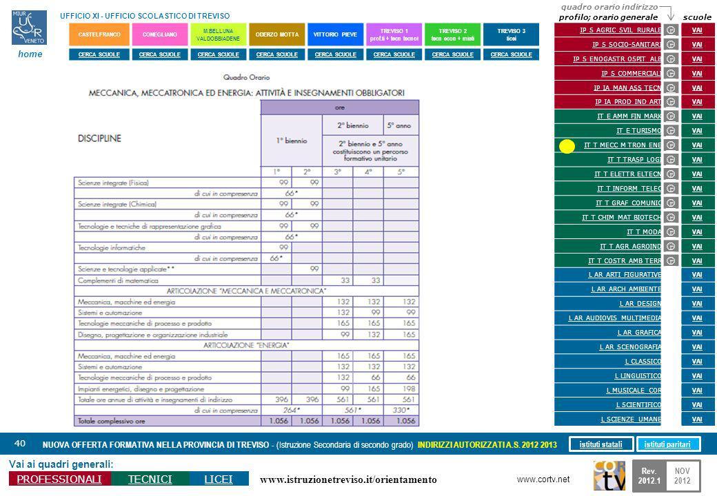 www.istruzionetreviso.it/orientamento 40 Vai ai quadri generali: PROFESSIONALITECNICILICEI NUOVA OFFERTA FORMATIVA NELLA PROVINCIA DI TREVISO - (Istruzione Secondaria di secondo grado) INDIRIZZI AUTORIZZATI A.S.