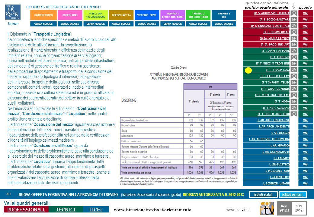 www.istruzionetreviso.it/orientamento 41 Vai ai quadri generali: PROFESSIONALITECNICILICEI NUOVA OFFERTA FORMATIVA NELLA PROVINCIA DI TREVISO - (Istruzione Secondaria di secondo grado) INDIRIZZI AUTORIZZATI A.S.