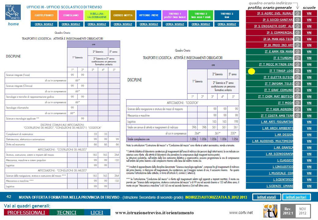 www.istruzionetreviso.it/orientamento 42 Vai ai quadri generali: PROFESSIONALITECNICILICEI NUOVA OFFERTA FORMATIVA NELLA PROVINCIA DI TREVISO - (Istru
