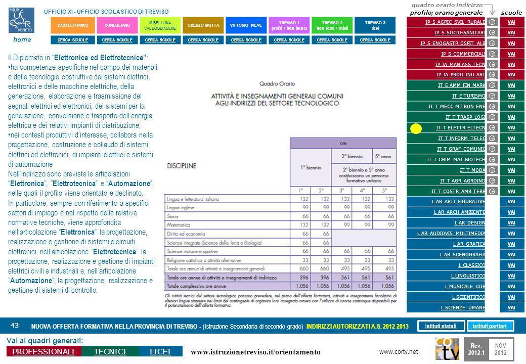 www.istruzionetreviso.it/orientamento 43 Vai ai quadri generali: PROFESSIONALITECNICILICEI NUOVA OFFERTA FORMATIVA NELLA PROVINCIA DI TREVISO - (Istru