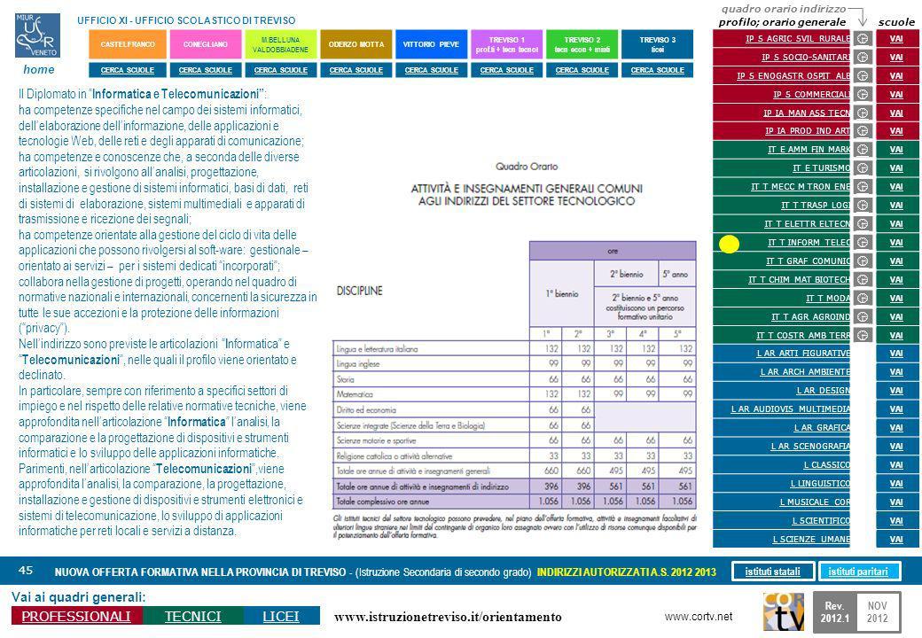 www.istruzionetreviso.it/orientamento 45 Vai ai quadri generali: PROFESSIONALITECNICILICEI NUOVA OFFERTA FORMATIVA NELLA PROVINCIA DI TREVISO - (Istruzione Secondaria di secondo grado) INDIRIZZI AUTORIZZATI A.S.