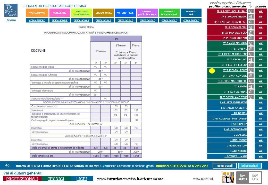www.istruzionetreviso.it/orientamento 46 Vai ai quadri generali: PROFESSIONALITECNICILICEI NUOVA OFFERTA FORMATIVA NELLA PROVINCIA DI TREVISO - (Istruzione Secondaria di secondo grado) INDIRIZZI AUTORIZZATI A.S.