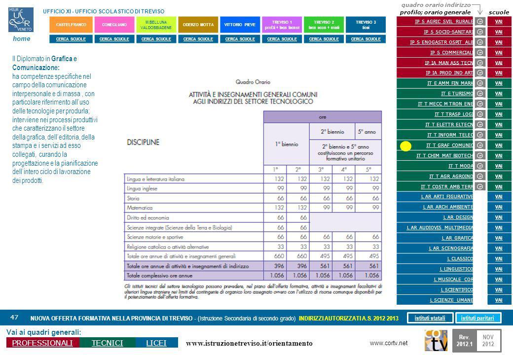 www.istruzionetreviso.it/orientamento 47 Vai ai quadri generali: PROFESSIONALITECNICILICEI NUOVA OFFERTA FORMATIVA NELLA PROVINCIA DI TREVISO - (Istru