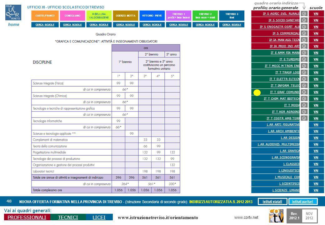 www.istruzionetreviso.it/orientamento 48 Vai ai quadri generali: PROFESSIONALITECNICILICEI NUOVA OFFERTA FORMATIVA NELLA PROVINCIA DI TREVISO - (Istru
