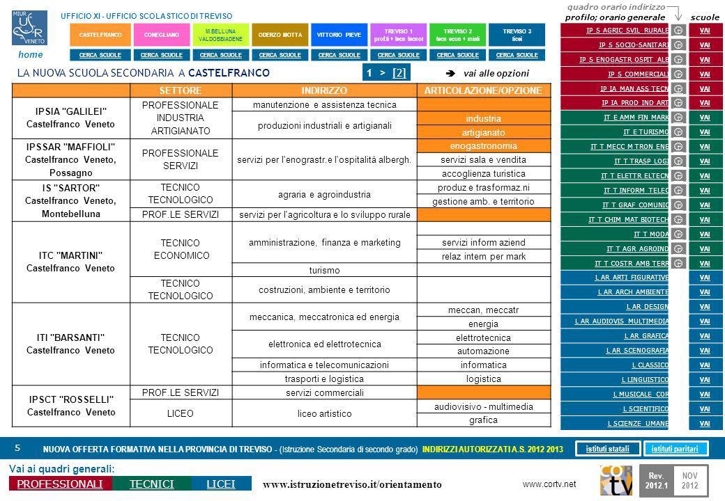 www.istruzionetreviso.it/orientamento 5 Vai ai quadri generali: PROFESSIONALITECNICILICEI NUOVA OFFERTA FORMATIVA NELLA PROVINCIA DI TREVISO - (Istruzione Secondaria di secondo grado) INDIRIZZI AUTORIZZATI A.S.