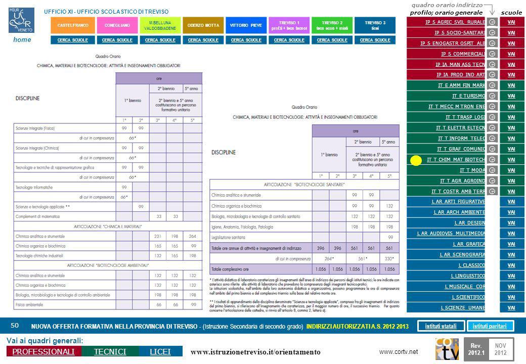 www.istruzionetreviso.it/orientamento 50 Vai ai quadri generali: PROFESSIONALITECNICILICEI NUOVA OFFERTA FORMATIVA NELLA PROVINCIA DI TREVISO - (Istru