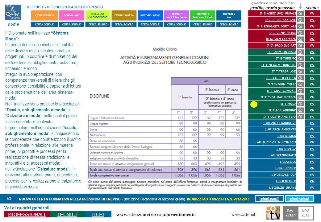 www.istruzionetreviso.it/orientamento 51 Vai ai quadri generali: PROFESSIONALITECNICILICEI NUOVA OFFERTA FORMATIVA NELLA PROVINCIA DI TREVISO - (Istru