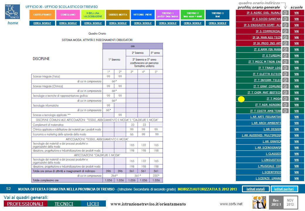 www.istruzionetreviso.it/orientamento 52 Vai ai quadri generali: PROFESSIONALITECNICILICEI NUOVA OFFERTA FORMATIVA NELLA PROVINCIA DI TREVISO - (Istru