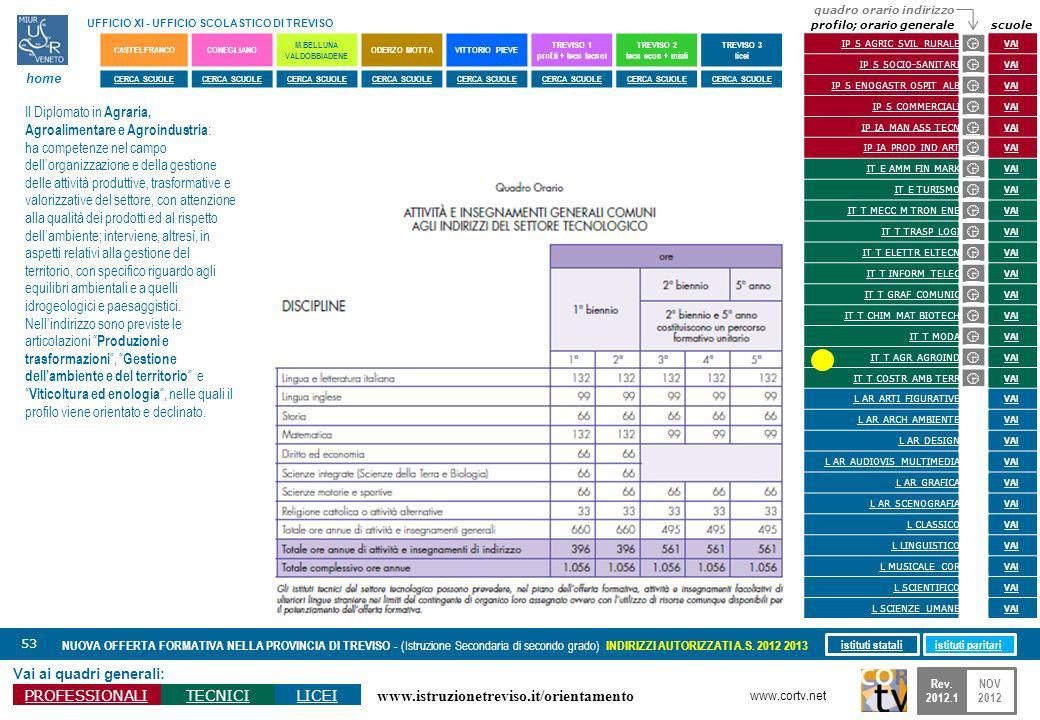 www.istruzionetreviso.it/orientamento 53 Vai ai quadri generali: PROFESSIONALITECNICILICEI NUOVA OFFERTA FORMATIVA NELLA PROVINCIA DI TREVISO - (Istruzione Secondaria di secondo grado) INDIRIZZI AUTORIZZATI A.S.