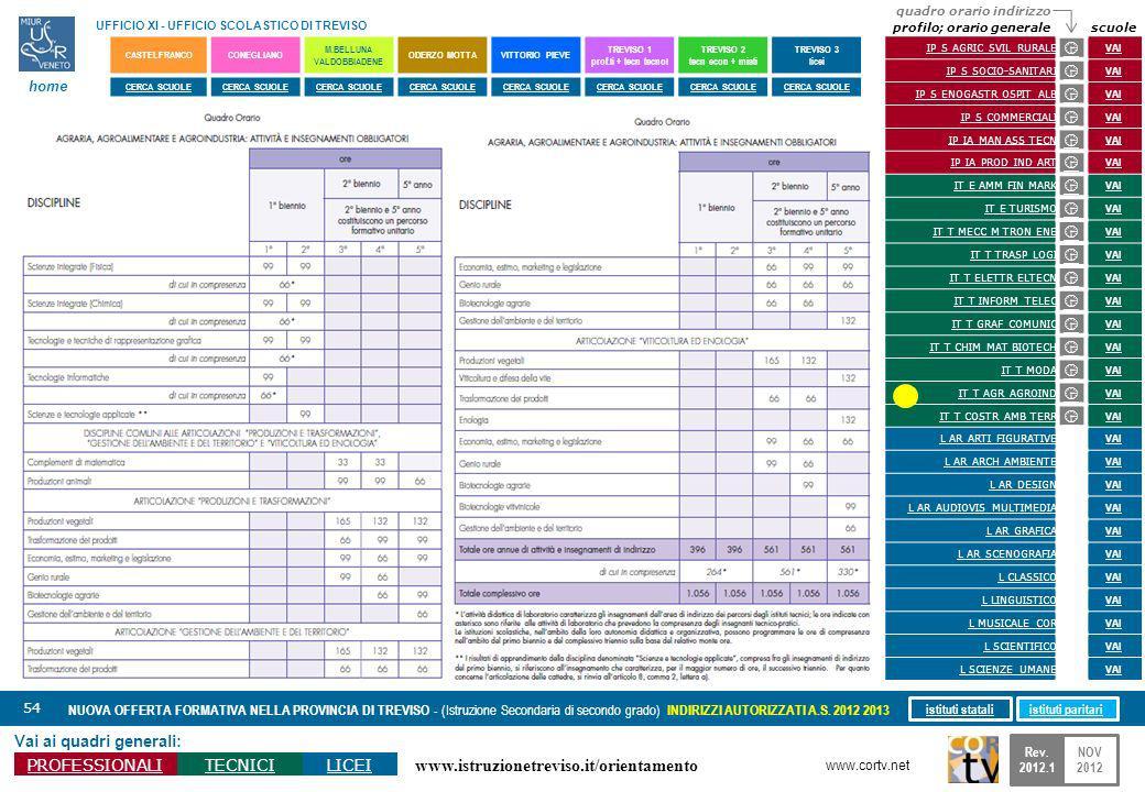www.istruzionetreviso.it/orientamento 54 Vai ai quadri generali: PROFESSIONALITECNICILICEI NUOVA OFFERTA FORMATIVA NELLA PROVINCIA DI TREVISO - (Istru