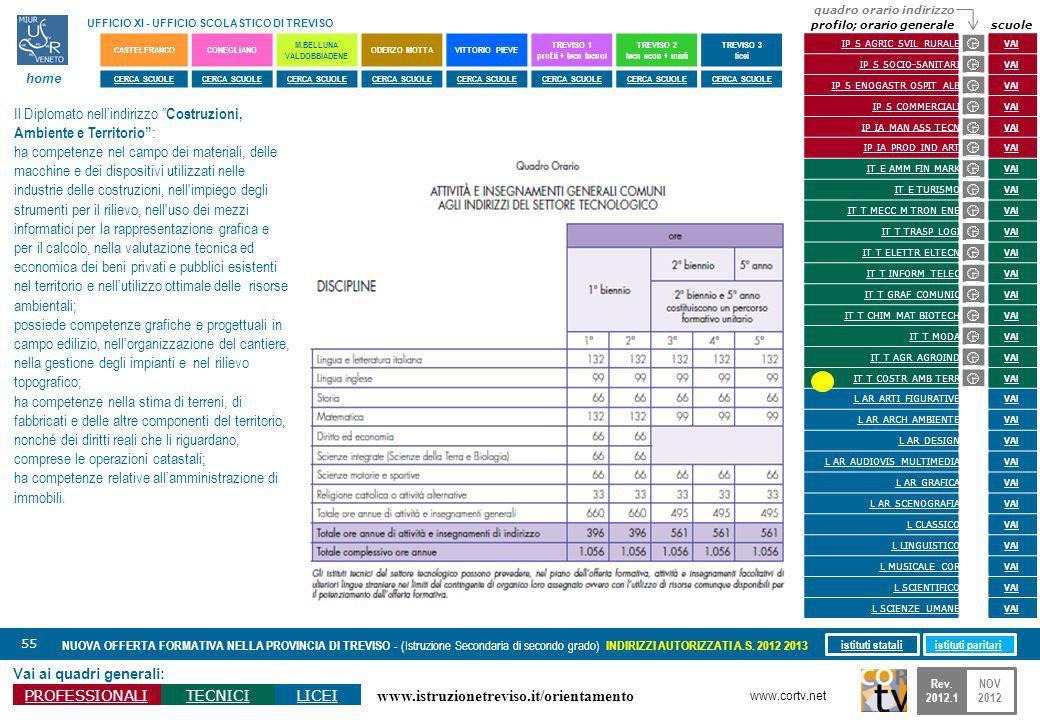 www.istruzionetreviso.it/orientamento 55 Vai ai quadri generali: PROFESSIONALITECNICILICEI NUOVA OFFERTA FORMATIVA NELLA PROVINCIA DI TREVISO - (Istru