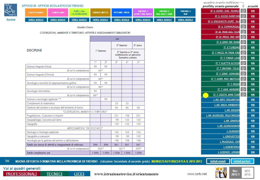 www.istruzionetreviso.it/orientamento 56 Vai ai quadri generali: PROFESSIONALITECNICILICEI NUOVA OFFERTA FORMATIVA NELLA PROVINCIA DI TREVISO - (Istruzione Secondaria di secondo grado) INDIRIZZI AUTORIZZATI A.S.
