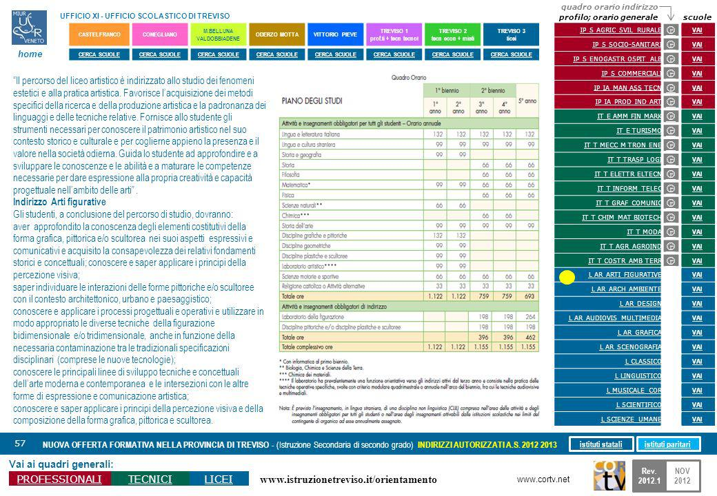 www.istruzionetreviso.it/orientamento 57 Vai ai quadri generali: PROFESSIONALITECNICILICEI NUOVA OFFERTA FORMATIVA NELLA PROVINCIA DI TREVISO - (Istruzione Secondaria di secondo grado) INDIRIZZI AUTORIZZATI A.S.