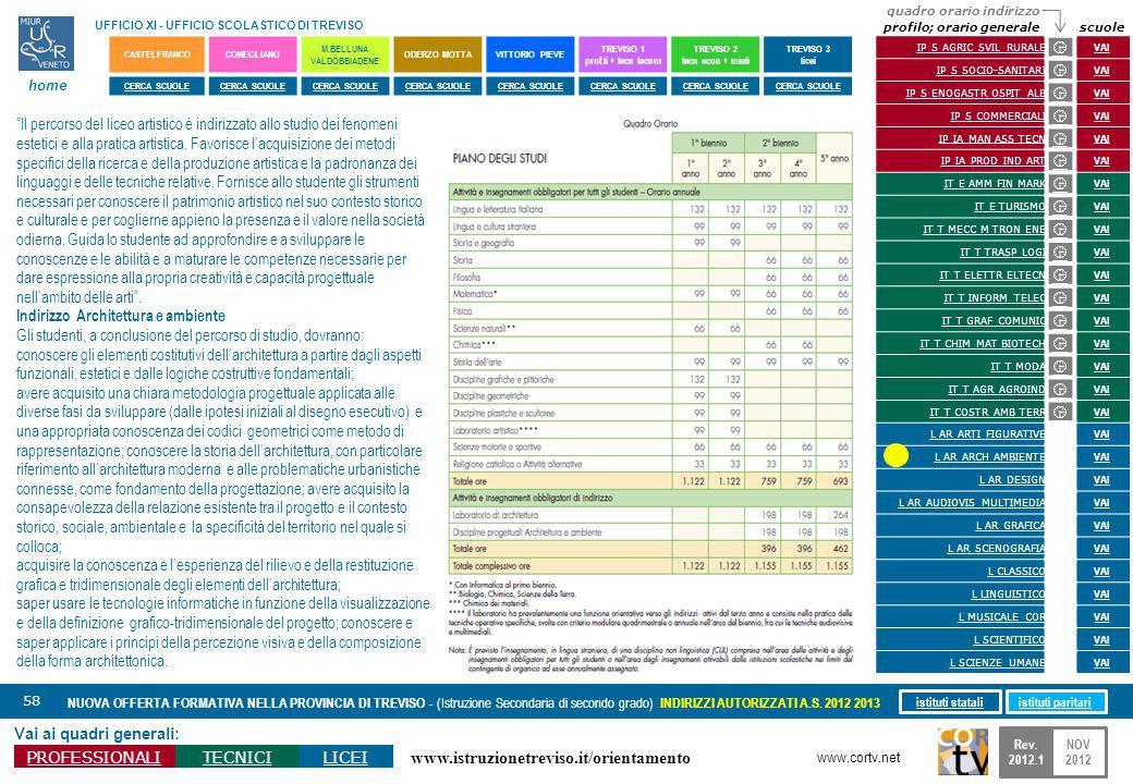 www.istruzionetreviso.it/orientamento 58 Vai ai quadri generali: PROFESSIONALITECNICILICEI NUOVA OFFERTA FORMATIVA NELLA PROVINCIA DI TREVISO - (Istru