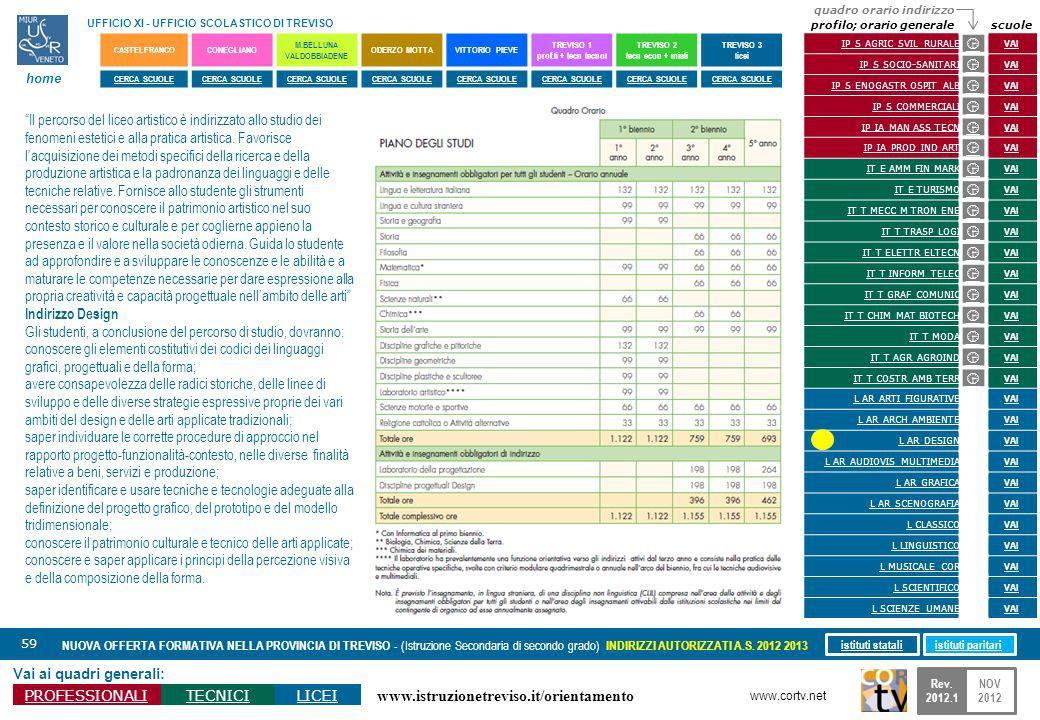 www.istruzionetreviso.it/orientamento 59 Vai ai quadri generali: PROFESSIONALITECNICILICEI NUOVA OFFERTA FORMATIVA NELLA PROVINCIA DI TREVISO - (Istru