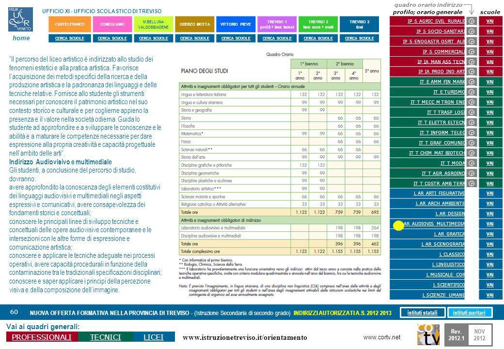 www.istruzionetreviso.it/orientamento 60 Vai ai quadri generali: PROFESSIONALITECNICILICEI NUOVA OFFERTA FORMATIVA NELLA PROVINCIA DI TREVISO - (Istru