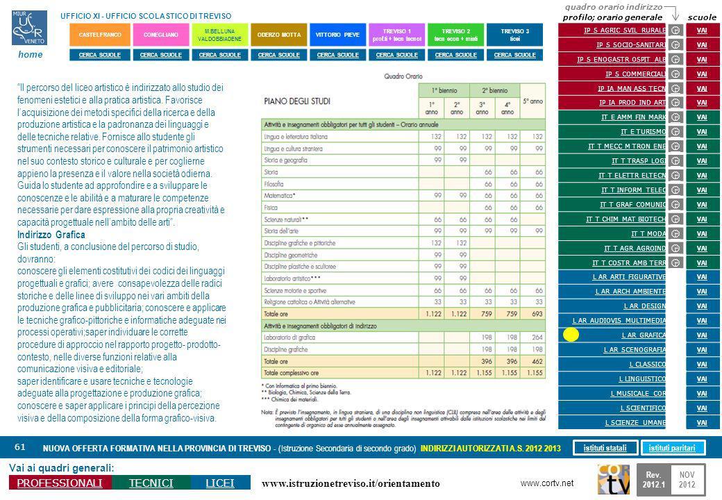 www.istruzionetreviso.it/orientamento 61 Vai ai quadri generali: PROFESSIONALITECNICILICEI NUOVA OFFERTA FORMATIVA NELLA PROVINCIA DI TREVISO - (Istruzione Secondaria di secondo grado) INDIRIZZI AUTORIZZATI A.S.