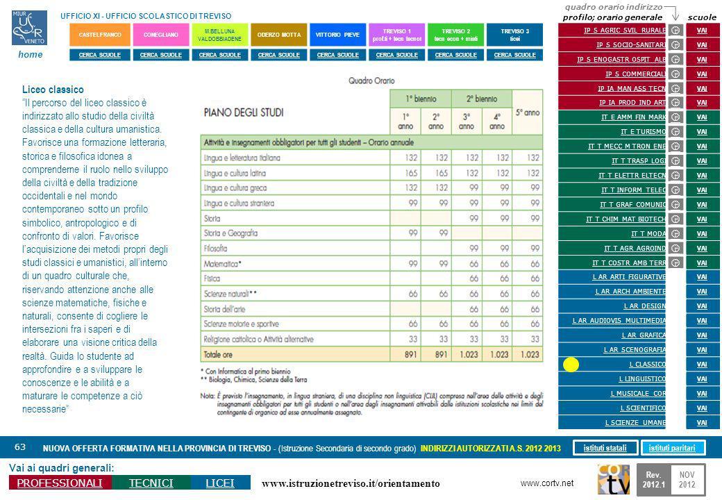 www.istruzionetreviso.it/orientamento 63 Vai ai quadri generali: PROFESSIONALITECNICILICEI NUOVA OFFERTA FORMATIVA NELLA PROVINCIA DI TREVISO - (Istru