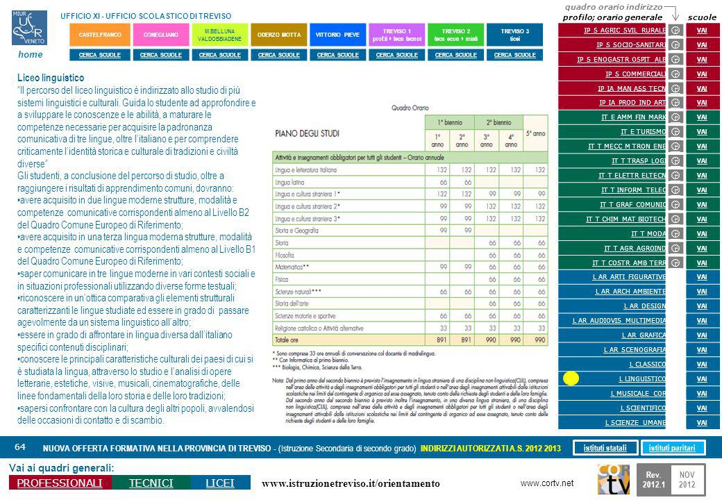www.istruzionetreviso.it/orientamento 64 Vai ai quadri generali: PROFESSIONALITECNICILICEI NUOVA OFFERTA FORMATIVA NELLA PROVINCIA DI TREVISO - (Istru