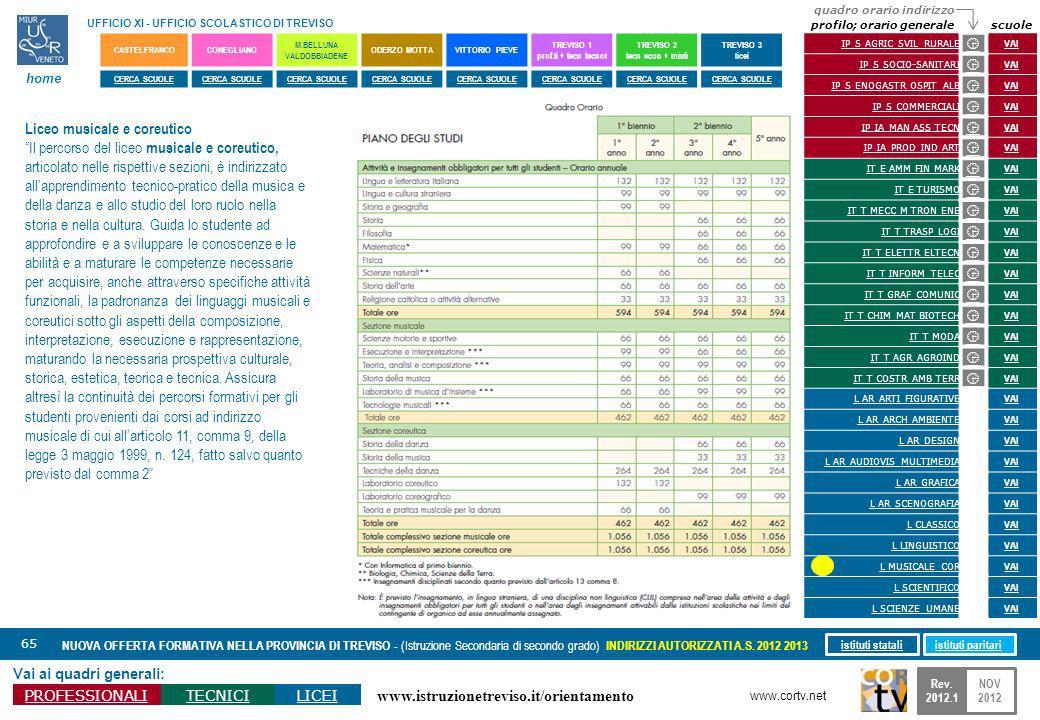 www.istruzionetreviso.it/orientamento 65 Vai ai quadri generali: PROFESSIONALITECNICILICEI NUOVA OFFERTA FORMATIVA NELLA PROVINCIA DI TREVISO - (Istru