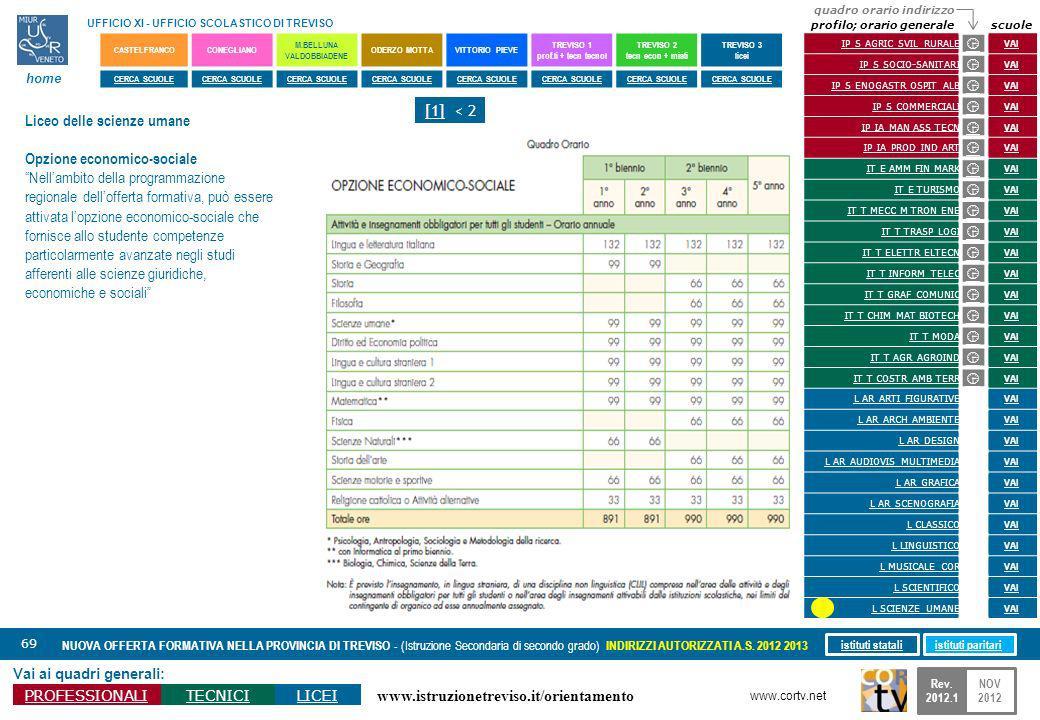 www.istruzionetreviso.it/orientamento 69 Vai ai quadri generali: PROFESSIONALITECNICILICEI NUOVA OFFERTA FORMATIVA NELLA PROVINCIA DI TREVISO - (Istru