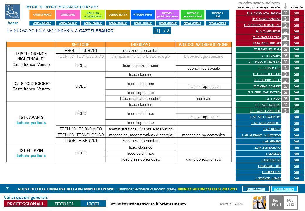 www.istruzionetreviso.it/orientamento 18 Vai ai quadri generali: PROFESSIONALITECNICILICEI NUOVA OFFERTA FORMATIVA NELLA PROVINCIA DI TREVISO - (Istruzione Secondaria di secondo grado) INDIRIZZI AUTORIZZATI A.S.