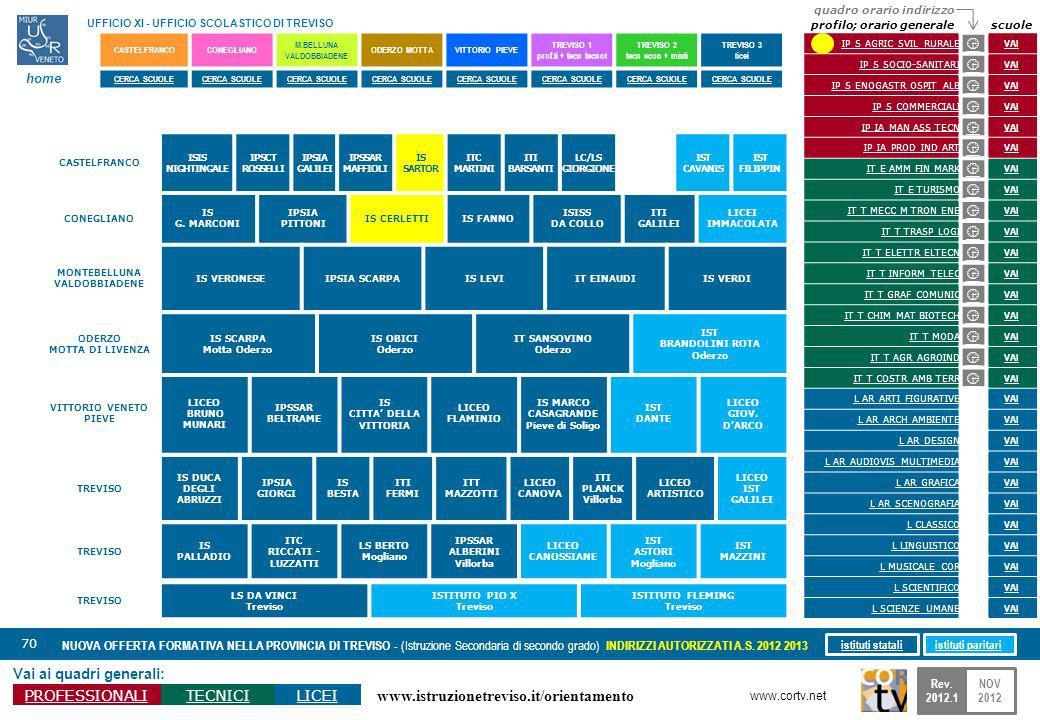 www.istruzionetreviso.it/orientamento 70 Vai ai quadri generali: PROFESSIONALITECNICILICEI NUOVA OFFERTA FORMATIVA NELLA PROVINCIA DI TREVISO - (Istruzione Secondaria di secondo grado) INDIRIZZI AUTORIZZATI A.S.